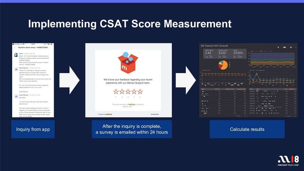 Implementing CSAT Score Measurement Inquiry fro...