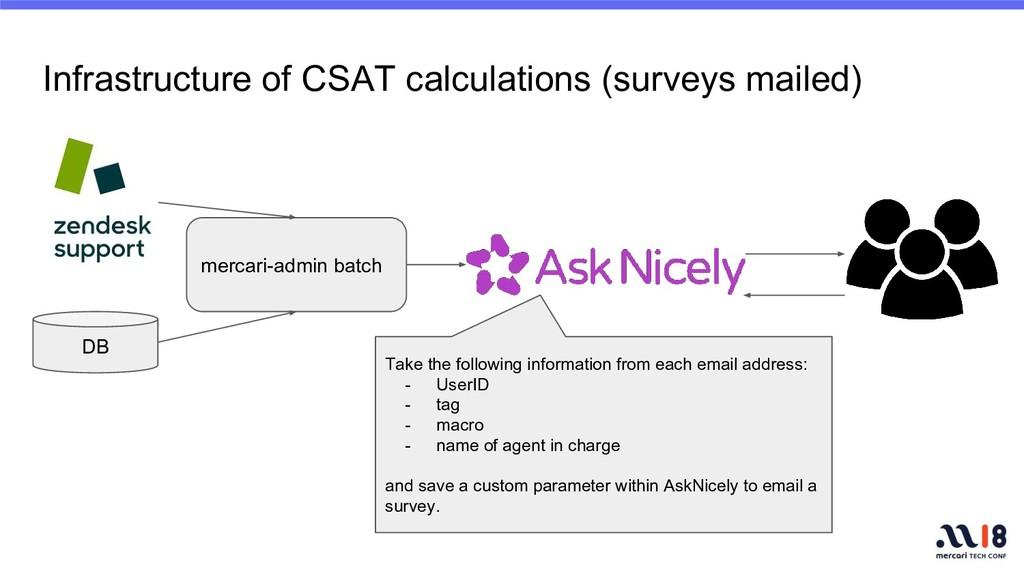 Infrastructure of CSAT calculations (surveys ma...