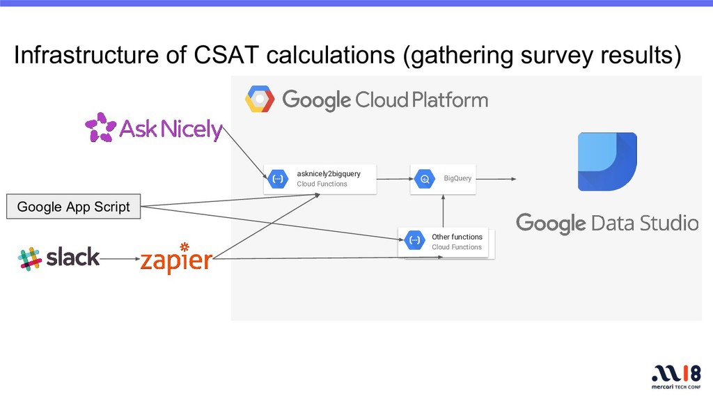 Infrastructure of CSAT calculations (gathering ...