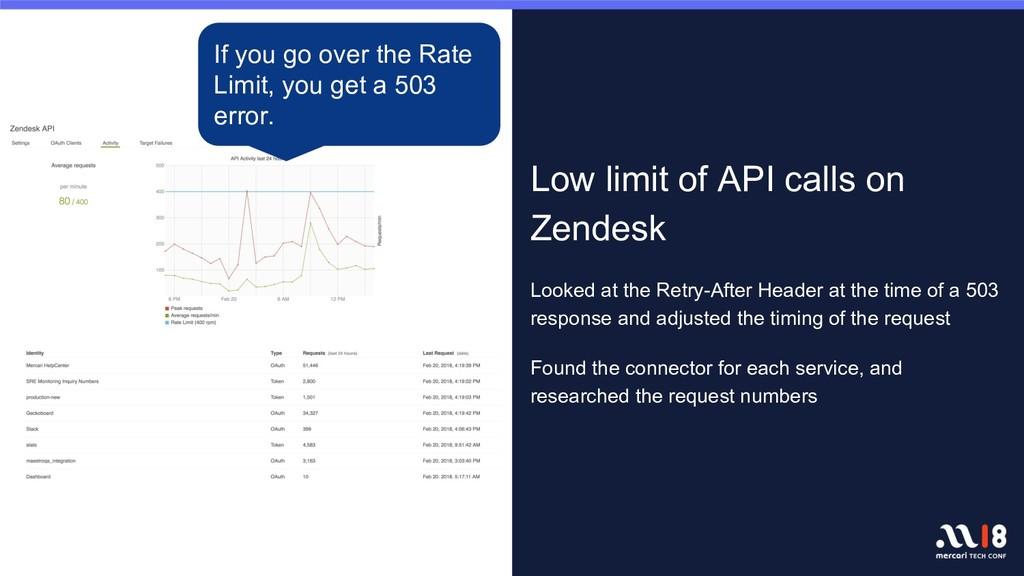 画像や写真 Low limit of API calls on Zendesk Looked ...