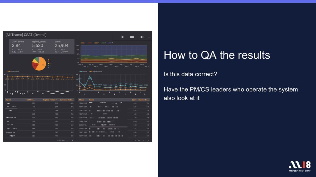 How to QA the results Is this data correct? Hav...