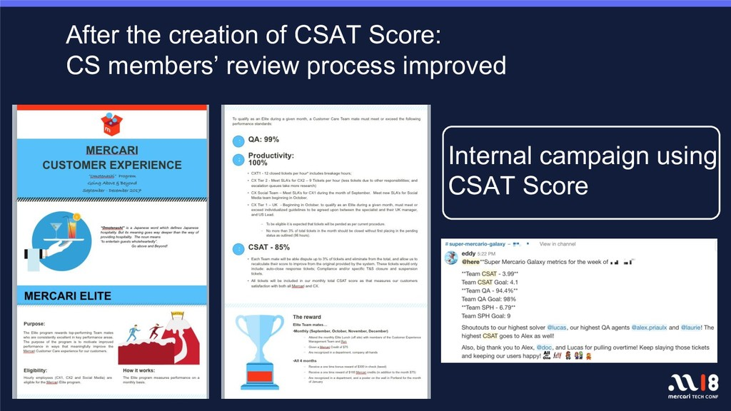 After the creation of CSAT Score: CS members' r...