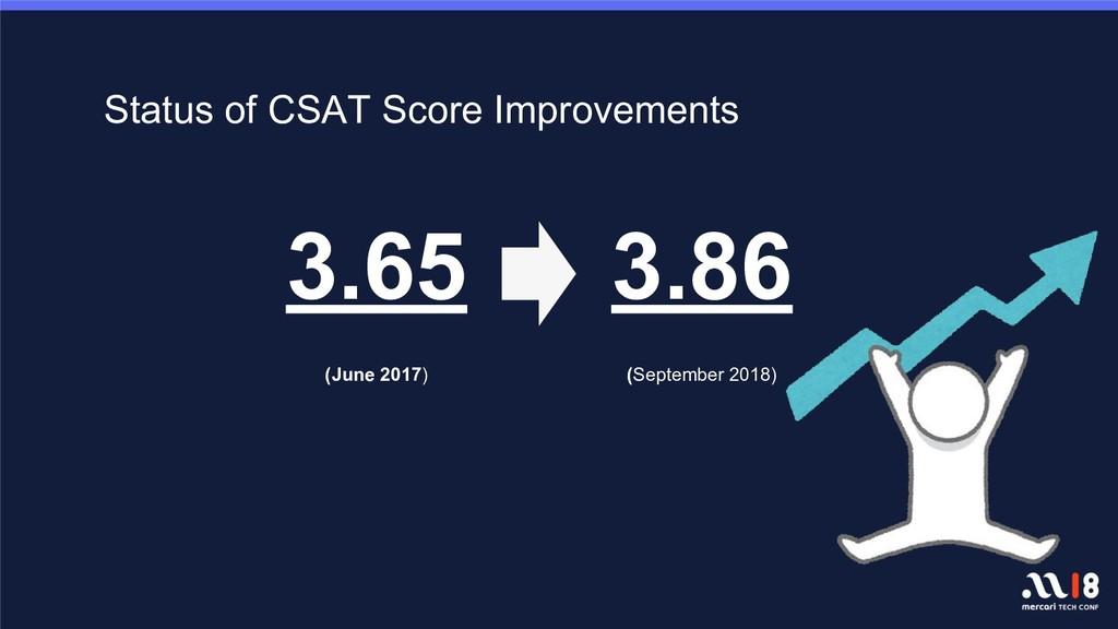Status of CSAT Score Improvements 3.65 (June 20...