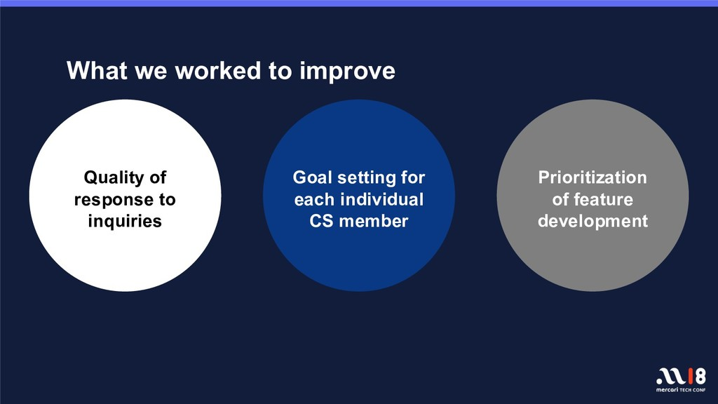 What we worked to improve Quality of response t...