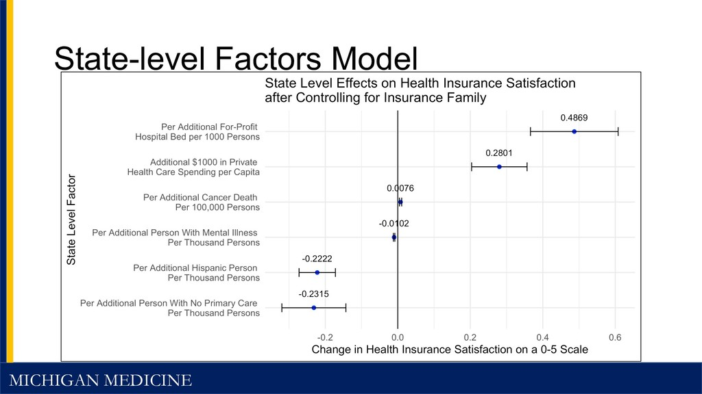 MICHIGAN MEDICINE State-level Factors Model