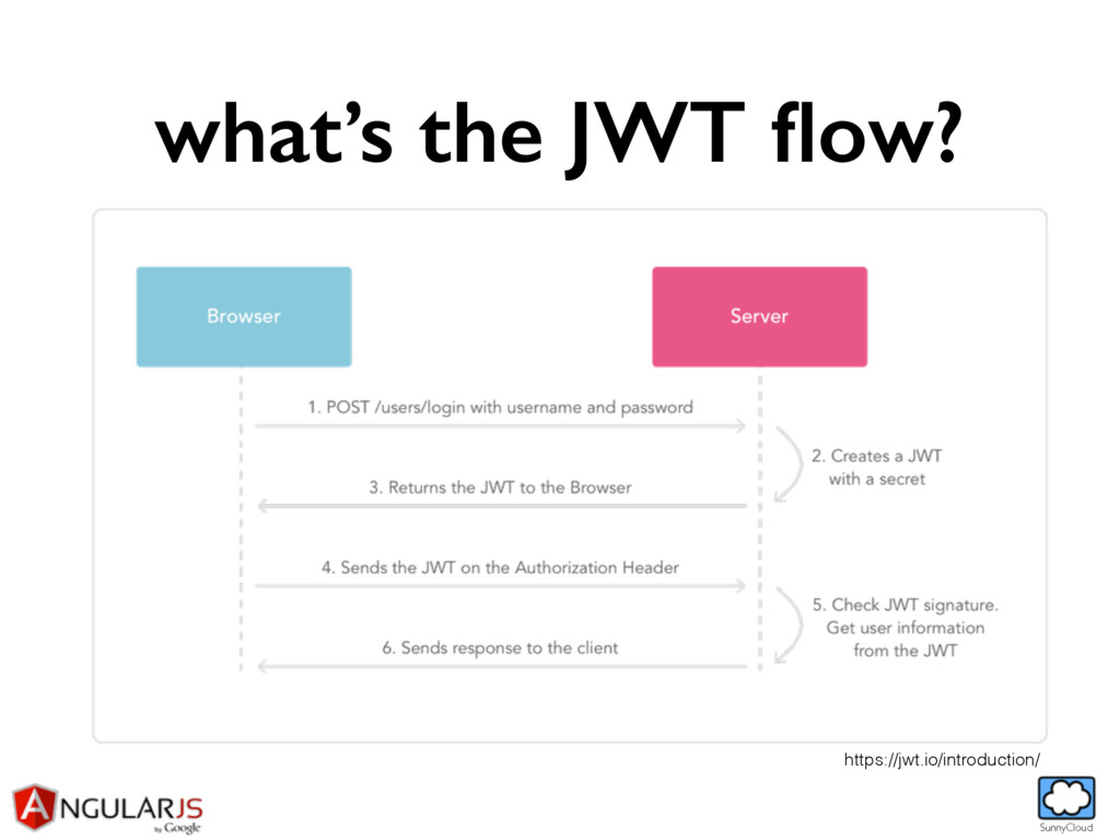 SunnyCloud what's the JWT flow? https://jwt.io/i...