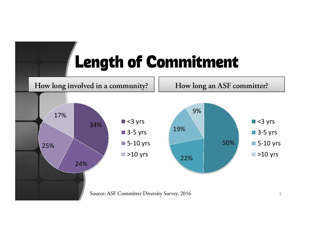 Length of Commitment How long involved in a com...