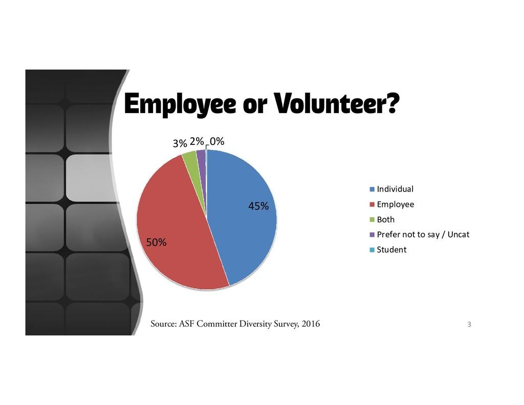 Employee or Volunteer? 45% 50% 3% 2% 0% Individ...