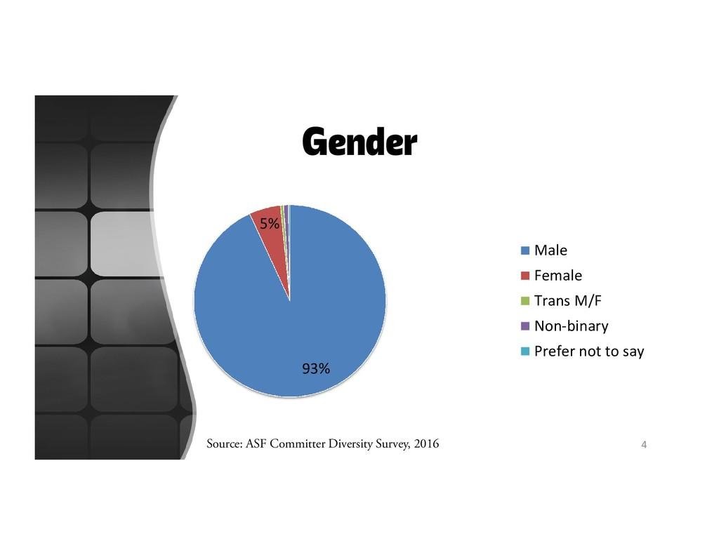Gender 93% 5% Male Female Trans M/F Non-binary ...
