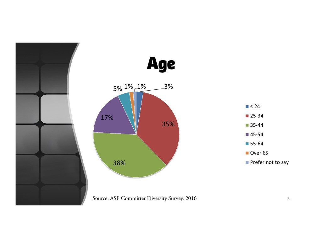 Age 3% 35% 38% 17% 5% 1% 1% ≤ 24 25-34 35-44 45...