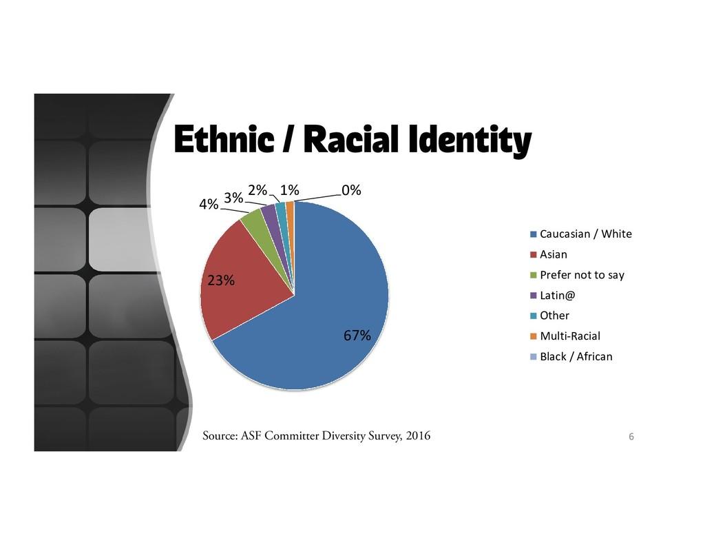 Ethnic / Racial Identity 67% 23% 4% 3% 2% 1% 0%...