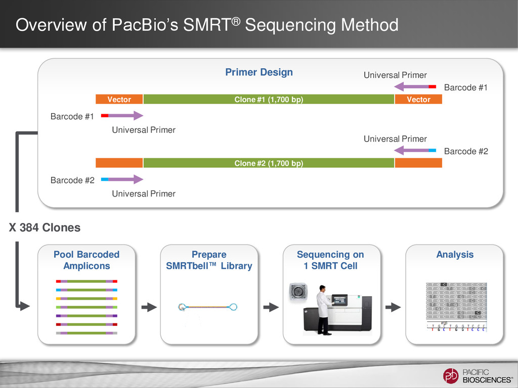 Overview of PacBio's SMRT® Sequencing Method Po...