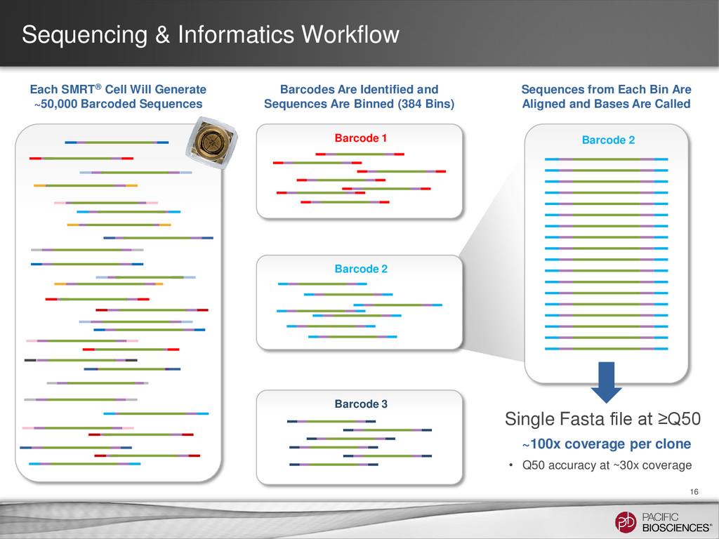 Sequencing & Informatics Workflow 16 Each SMRT®...