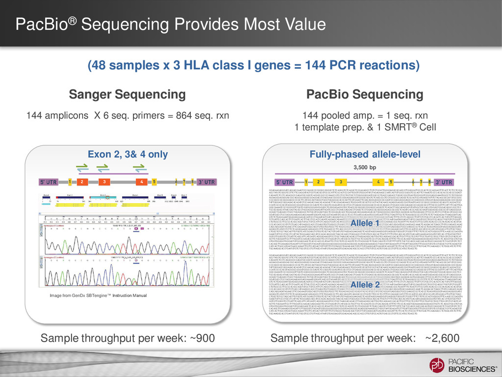 PacBio® Sequencing Provides Most Value (48 samp...