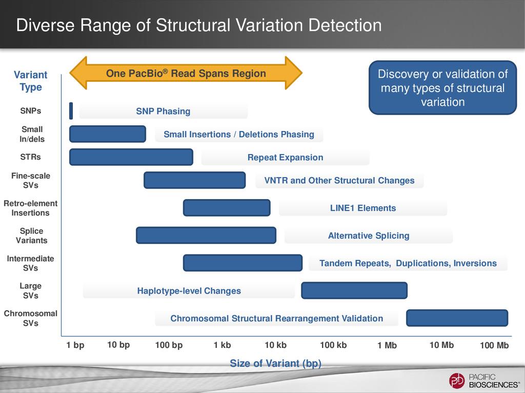 Diverse Range of Structural Variation Detection...