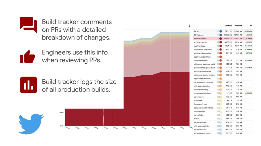 Build tracker comments on PRs with a detailed b...