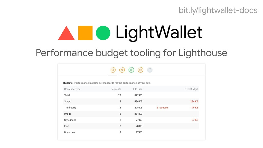 Performance budget tooling for Lighthouse bit.l...