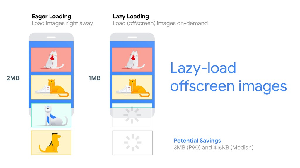 Lazy-load offscreen images Eager Loading Load i...
