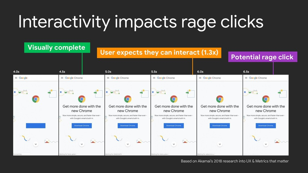 Interactivity impacts rage clicks Based on Akam...