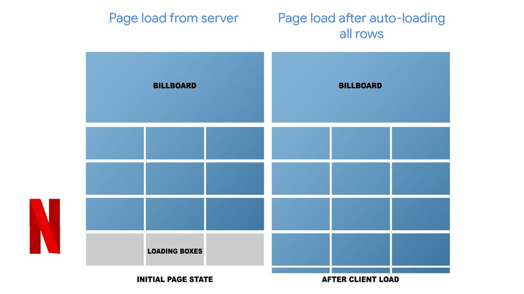 Page load from server Page load after auto-load...