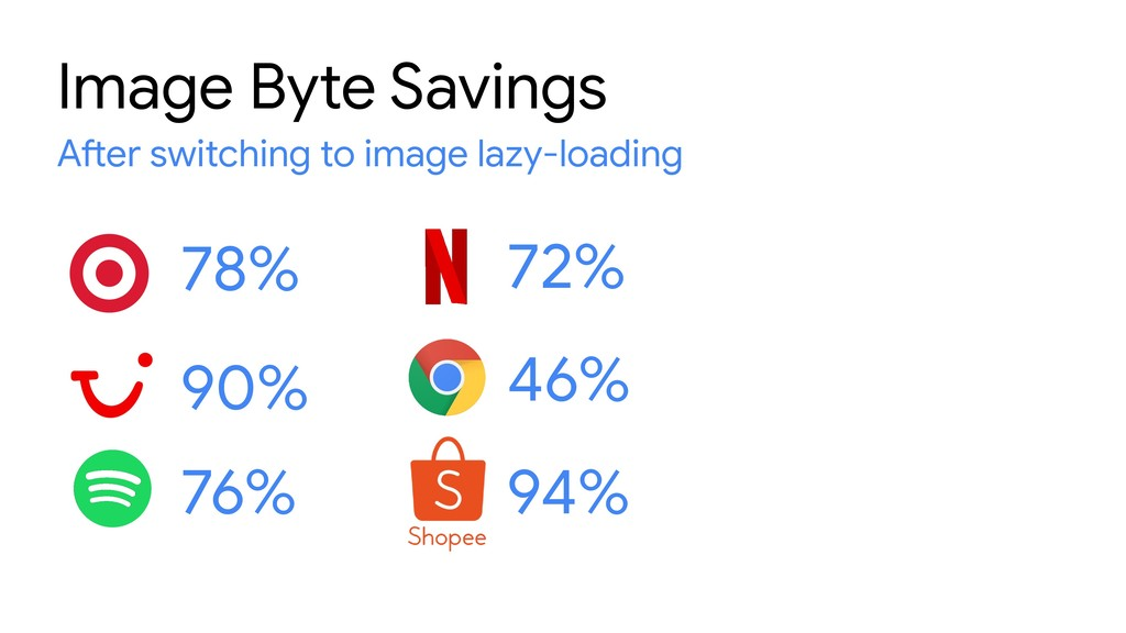 46% Image Byte Savings After switching to image...