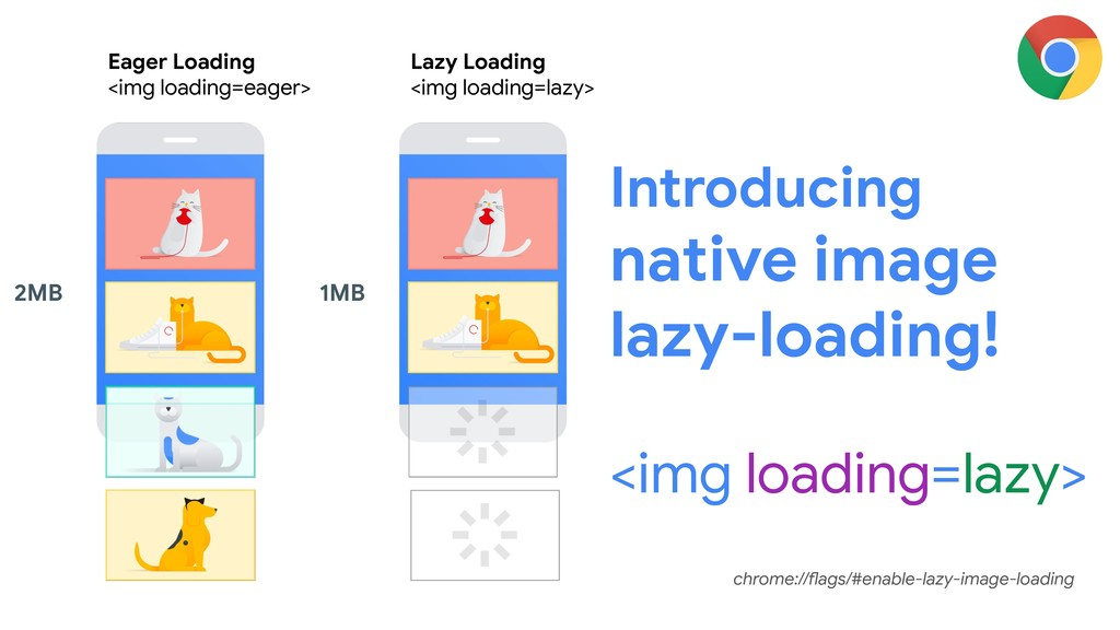 Introducing native image lazy-loading! <img loa...
