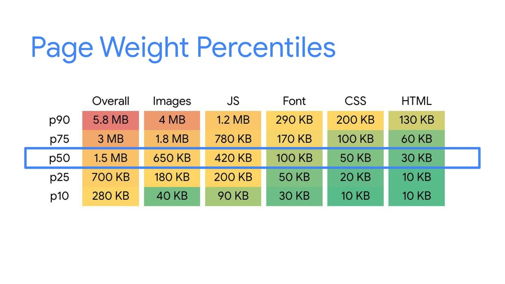 Page Weight Percentiles