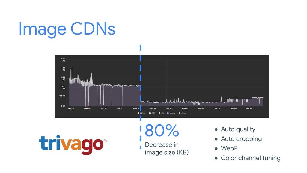 Image CDNs ● Auto quality ● Auto cropping ● Web...