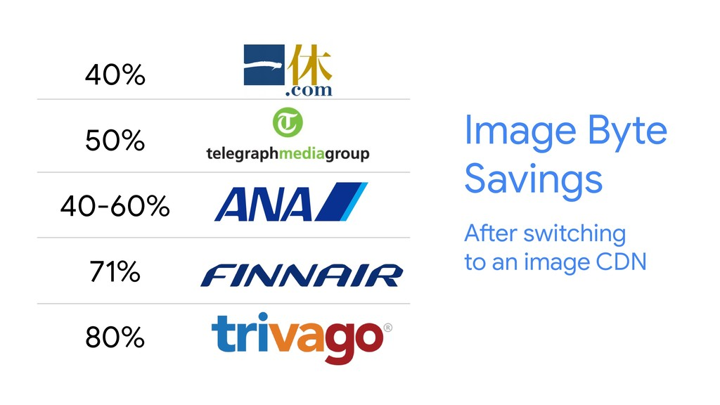 40% 50% 40-60% 71% 80% Image Byte Savings After...