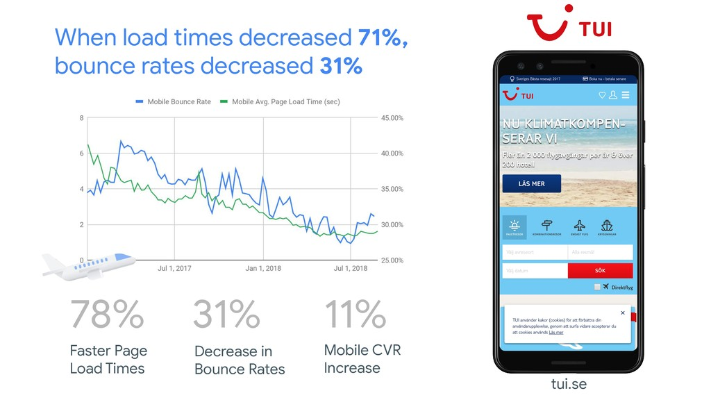 When load times decreased 71%, bounce rates dec...