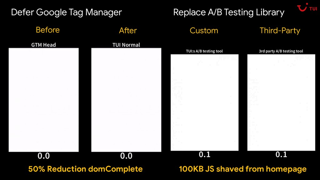Before After Defer Google Tag Manager Custom Th...
