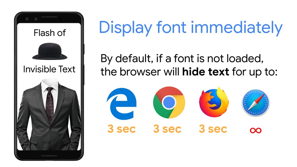 Invisible Text By default, if a font is not loa...