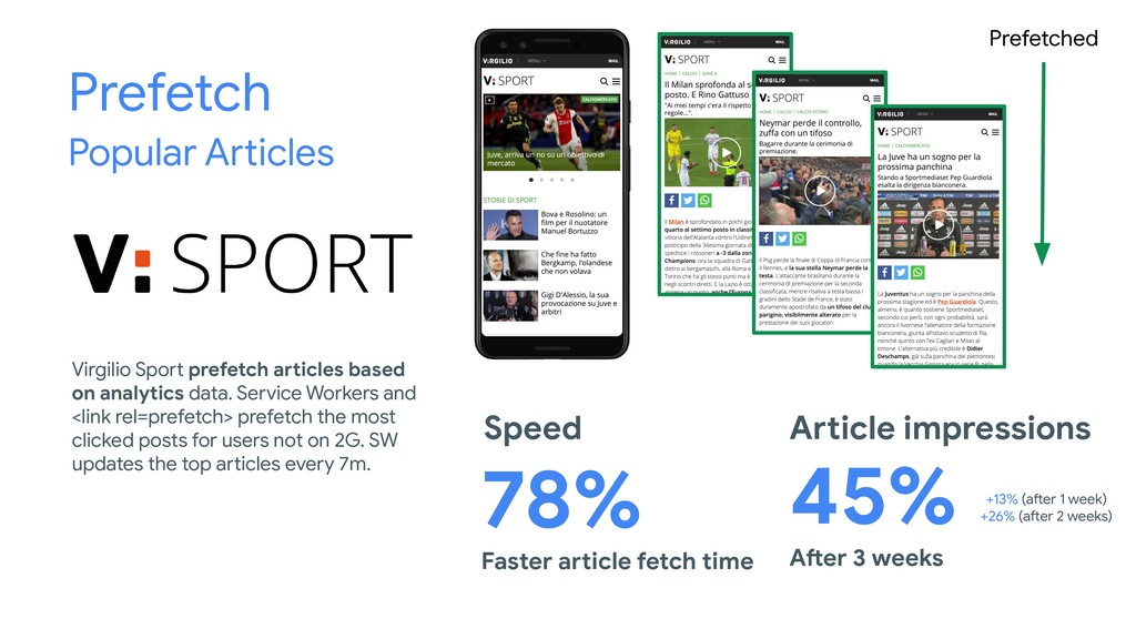 Prefetch Popular Articles Faster article fetch ...