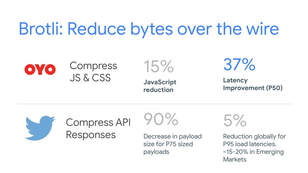 Brotli: Reduce bytes over the wire Compress JS ...