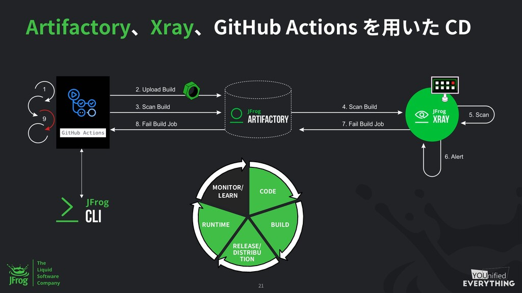 Artifactory Xray GitHub Actions CD 21 CODE BUIL...