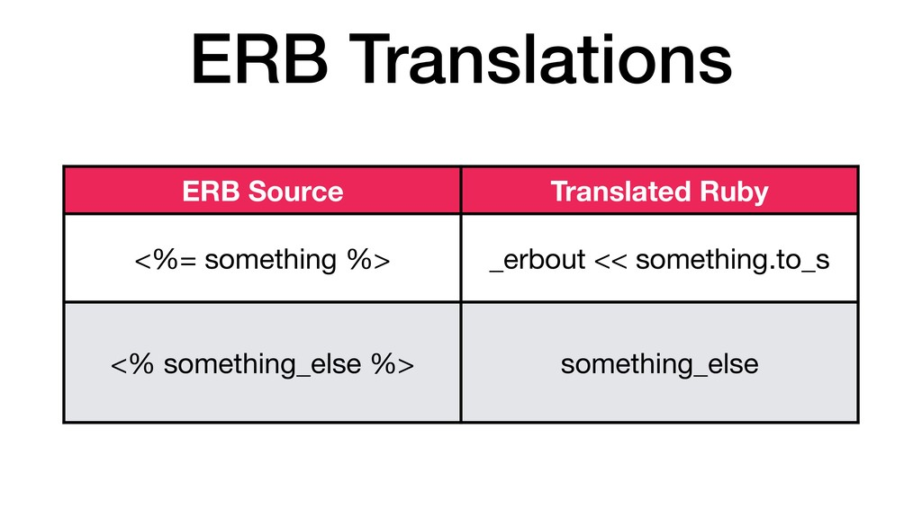 ERB Translations ERB Source Translated Ruby <%=...