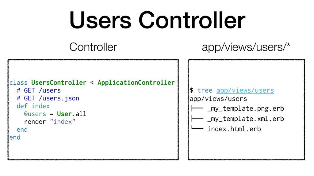 Users Controller class UsersController < Applic...