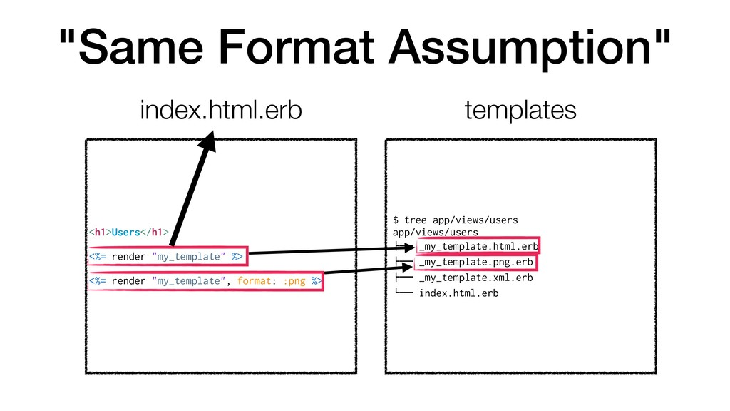 """Same Format Assumption"" <h1>Users</h1> <%= ren..."