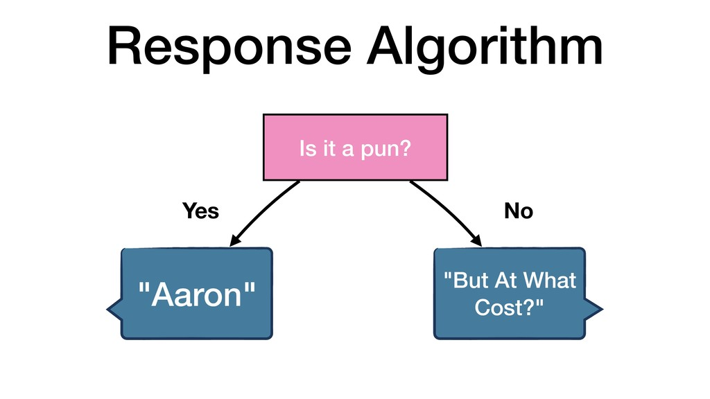 "Response Algorithm Is it a pun? ""Aaron"" ""But At..."
