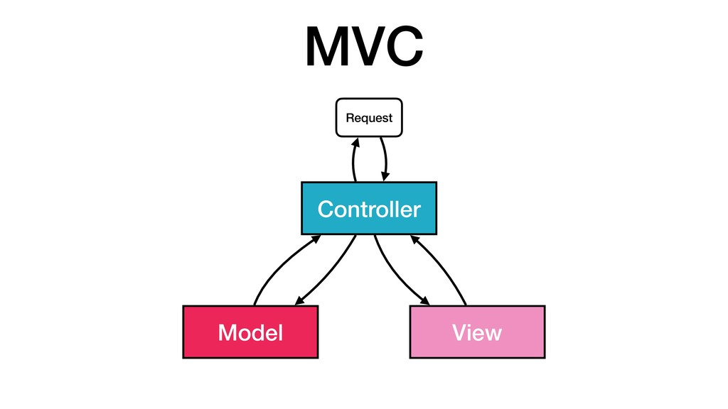 MVC Model View Controller Request