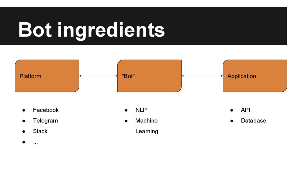 """Bot ingredients Application Platform """"Bot"""" ● Fa..."""