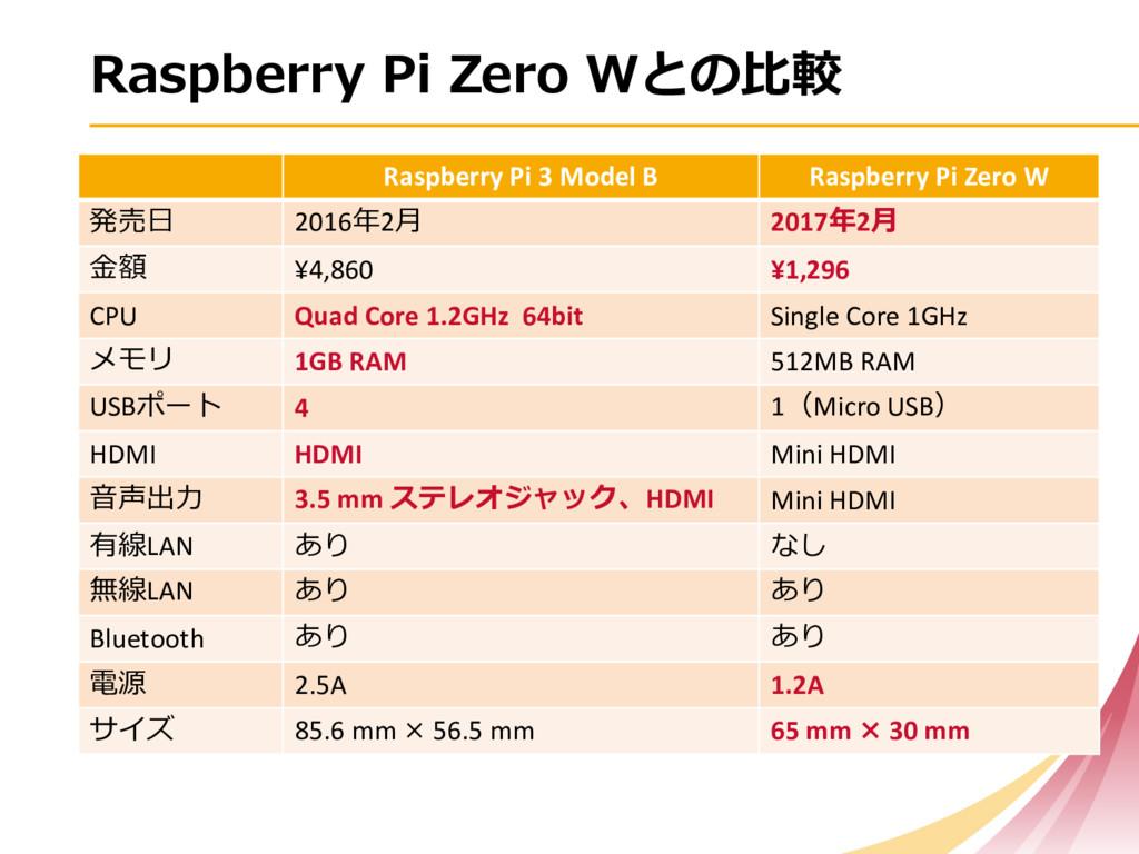 Raspberry Pi 3 Model B Raspberry Pi Zero W  ...