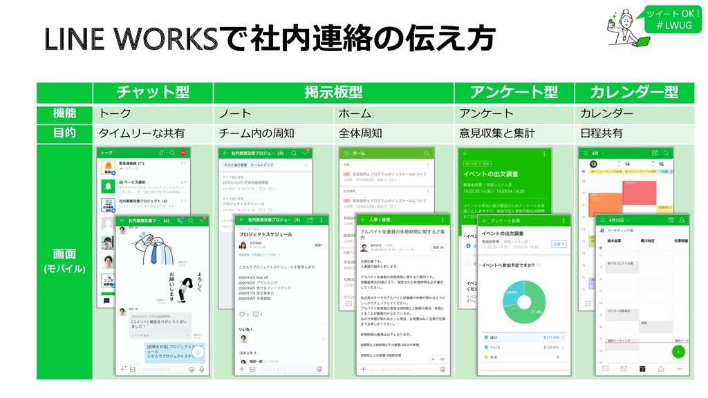 LINE WORKSで社内連絡の伝え⽅ チャット型 掲⽰板型 アンケート型 カレンダー型 機能...
