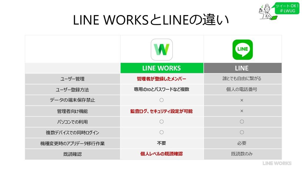 LINE WORKSとLINEの違い LINE WORKS LINE ユーザー管理 管理者が登...