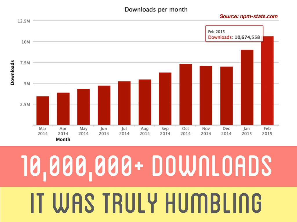 IT WAS Truly Humbling 10,000,000+ downloads Sou...