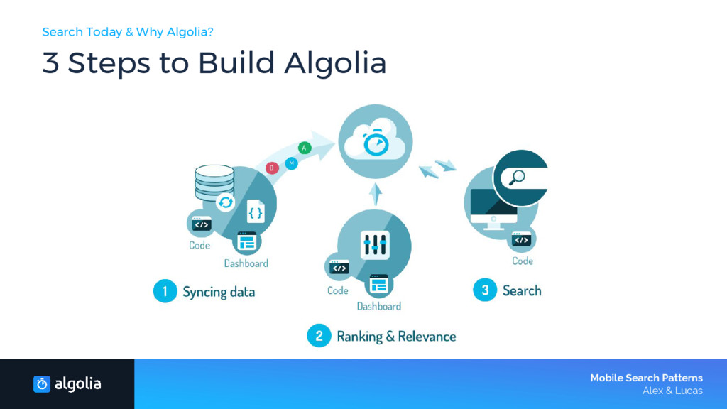 Search Today & Why Algolia? 3 Steps to Build Al...