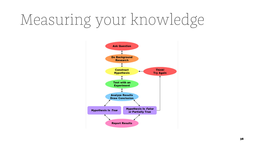 Measuring your knowledge 38
