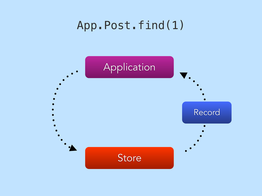 Store Application App.Post.find(1) Record