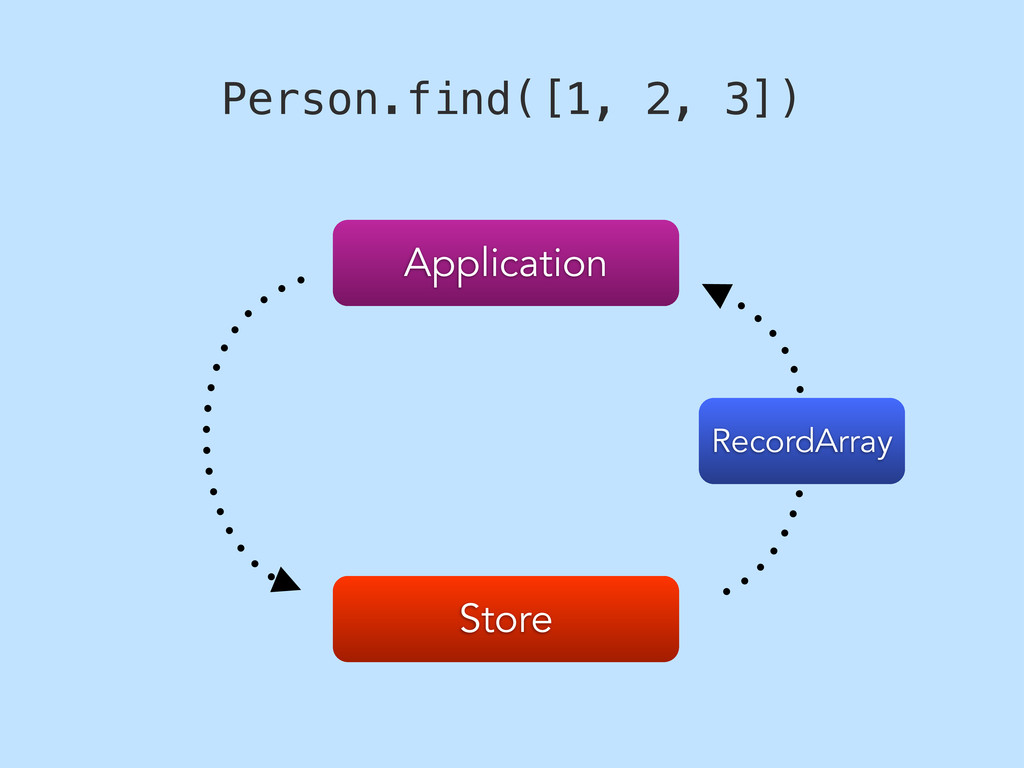 Store Application Person.find([1, 2, 3]) Record...
