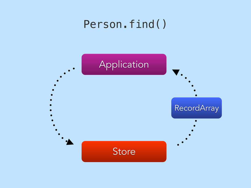 Store Application Person.find() RecordArray